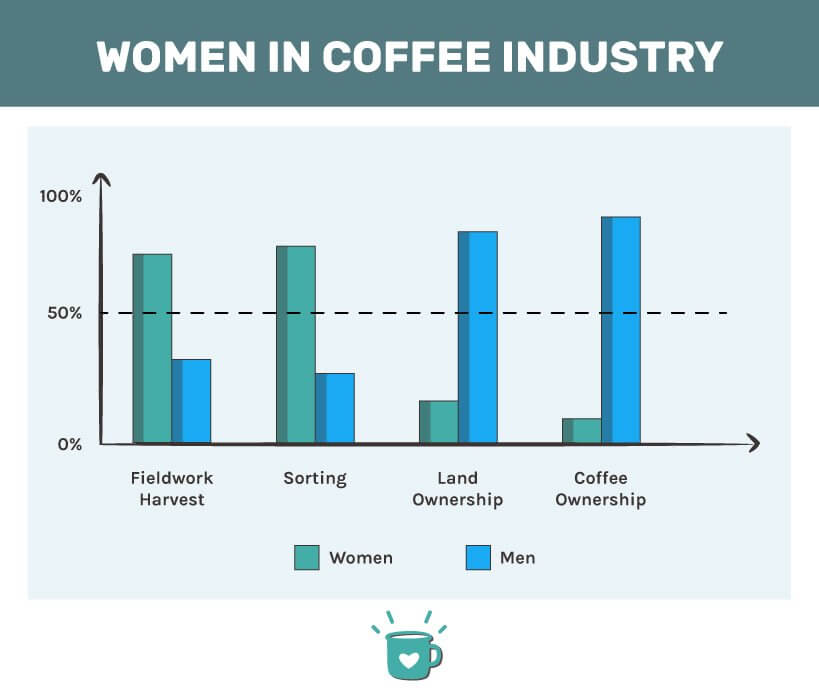 women in the coffee industry infographic