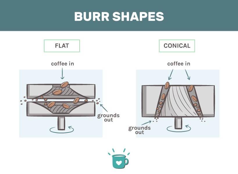 Prosumer coffee grinders burr shapes