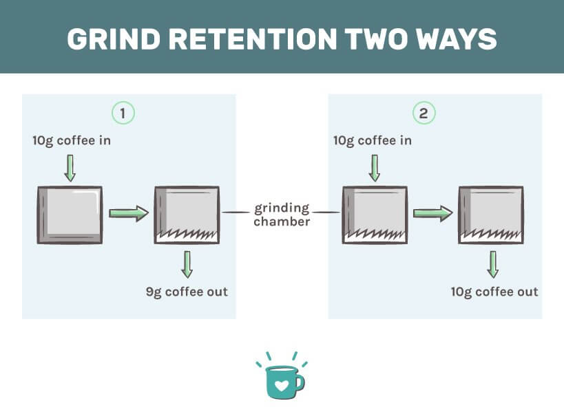Grind retention