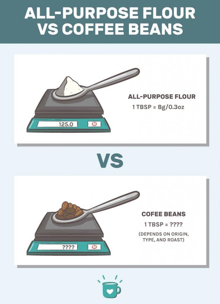Flour vs Coffee Beans