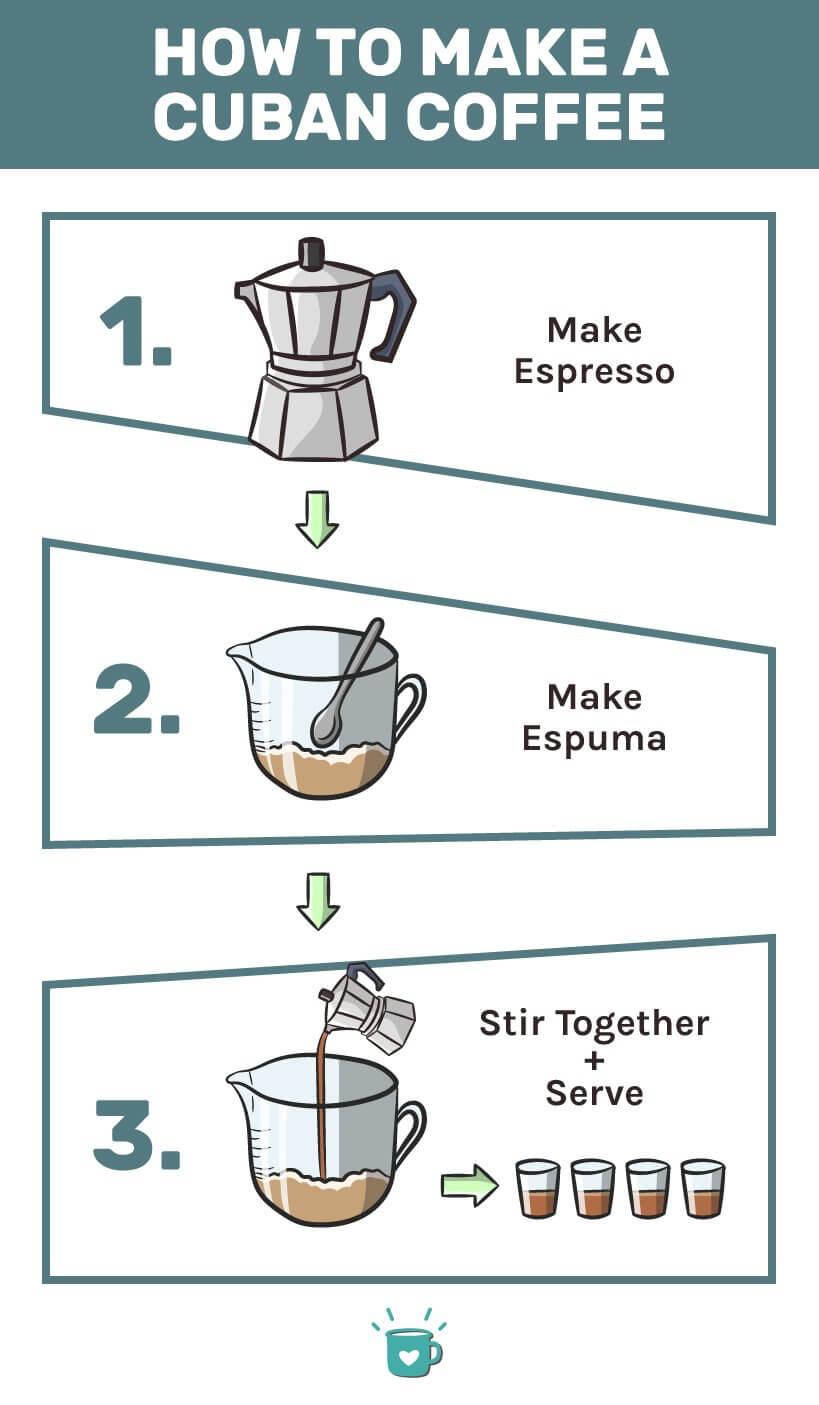 How to make a cuban coffee