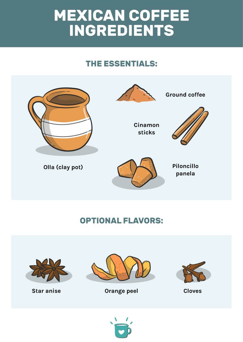 Mexican coffee recipe ingredients