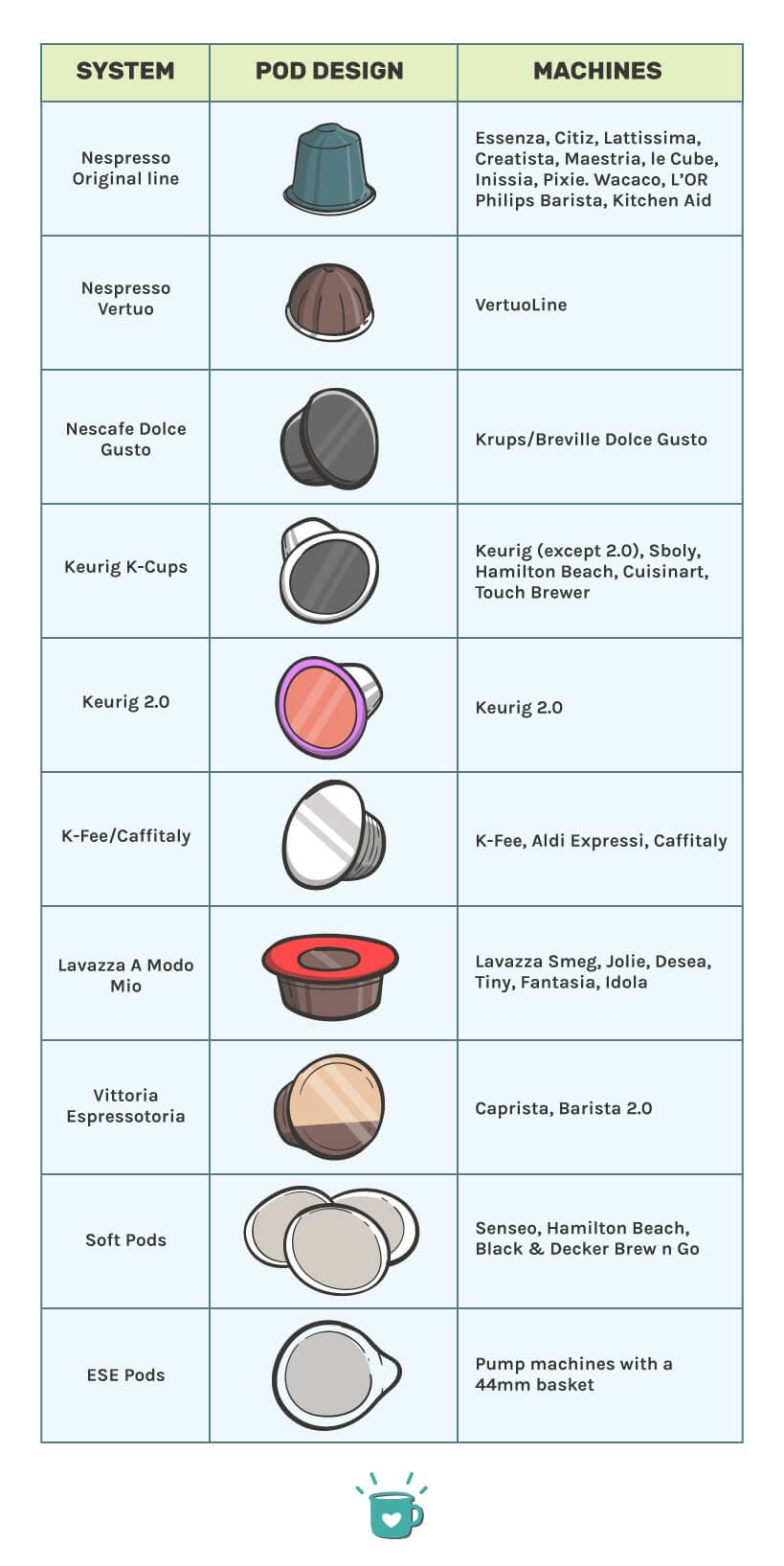 Types of coffee pods