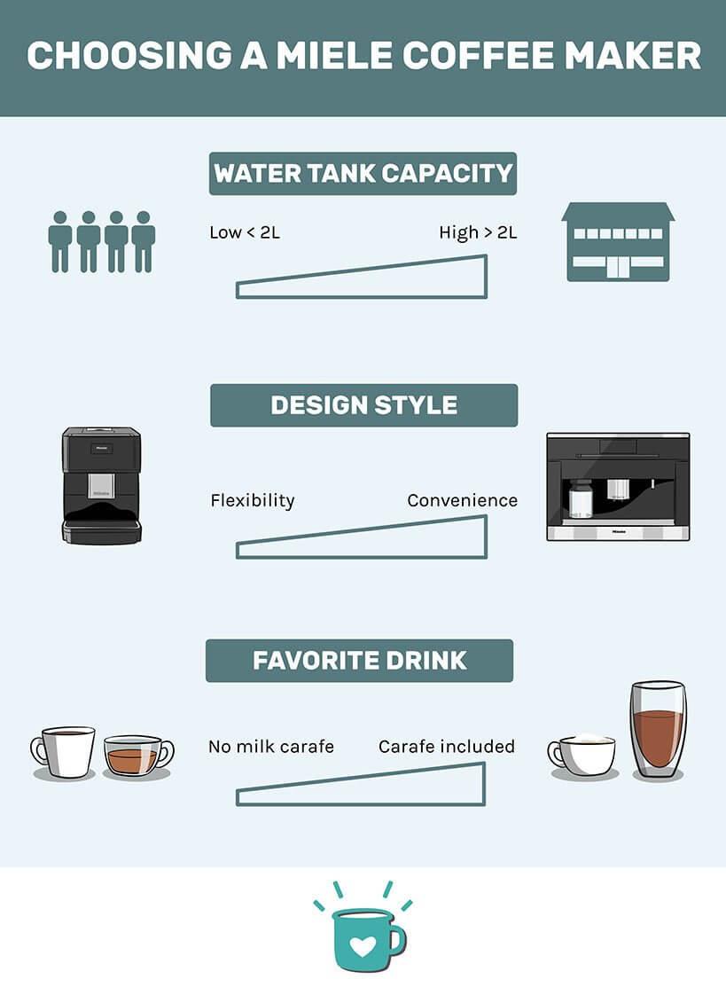 How to choose a Miele coffee maker