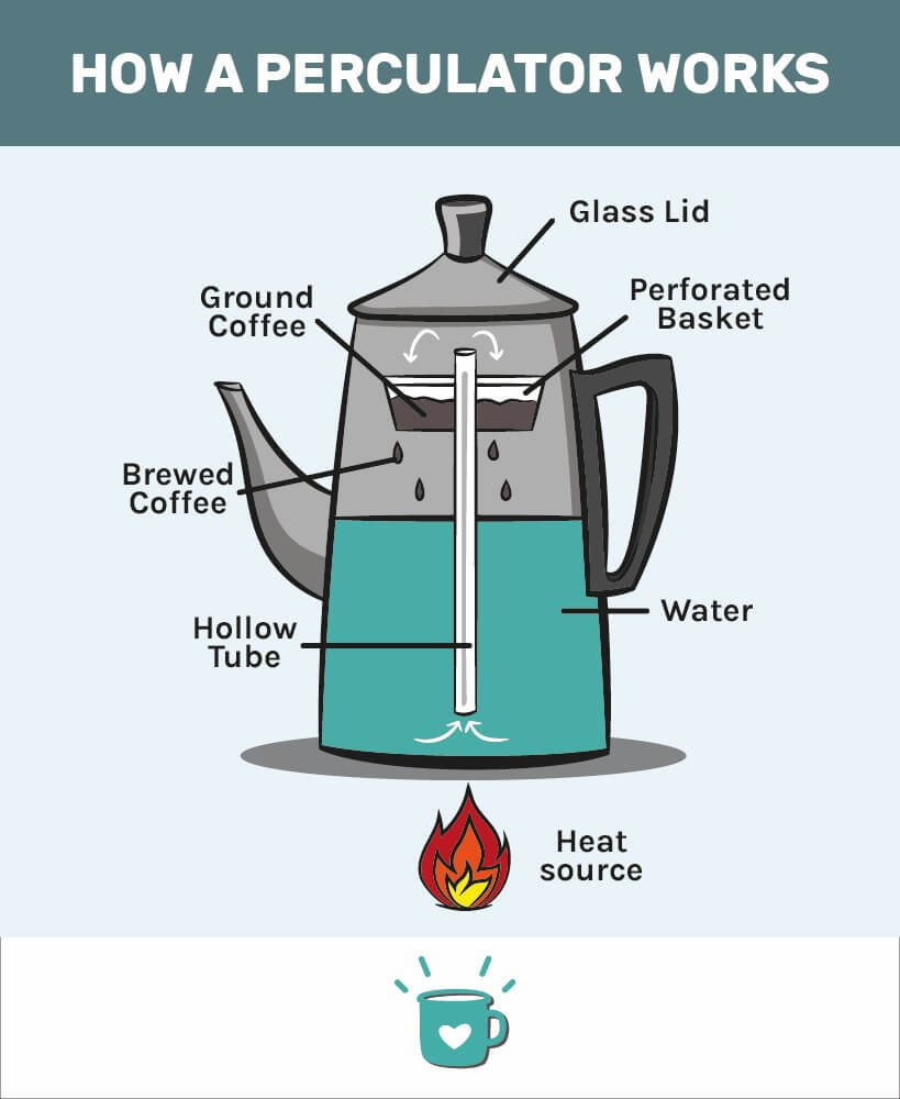 How does a percolator work?