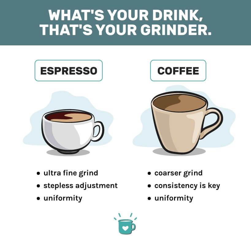 Best Eureka coffee grinders