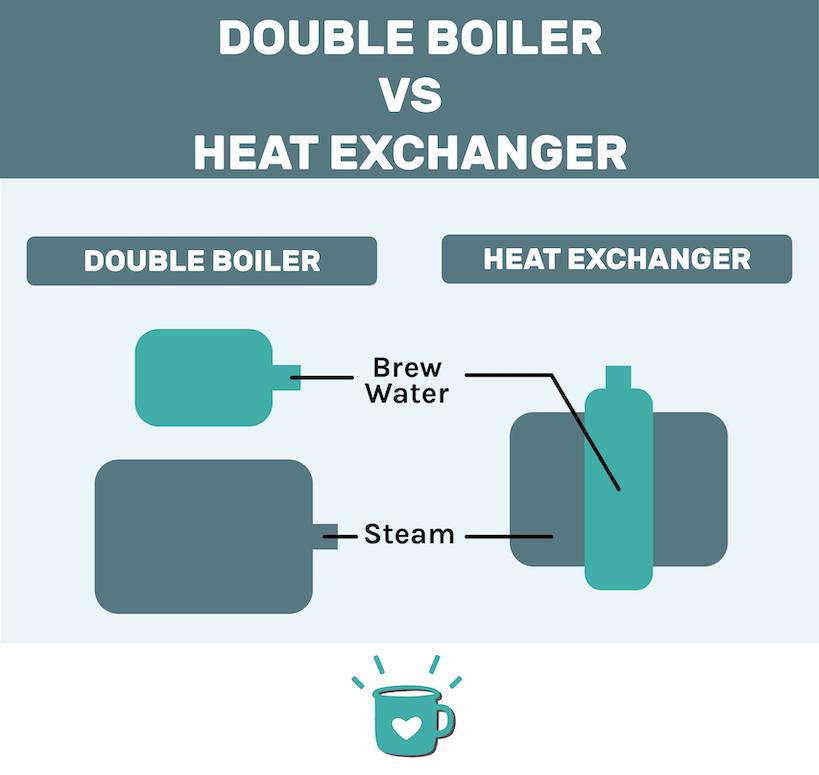 Double boiler vs heat exchanger