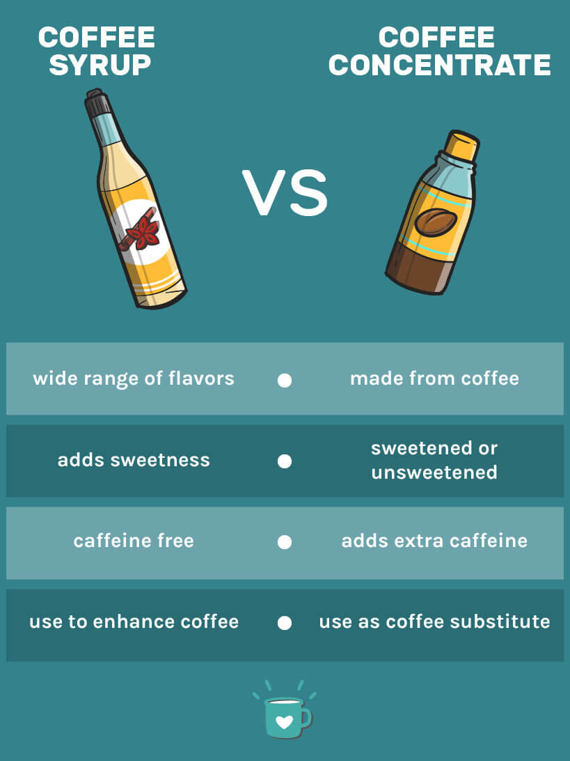 coffee syrup vs coffee concentrate
