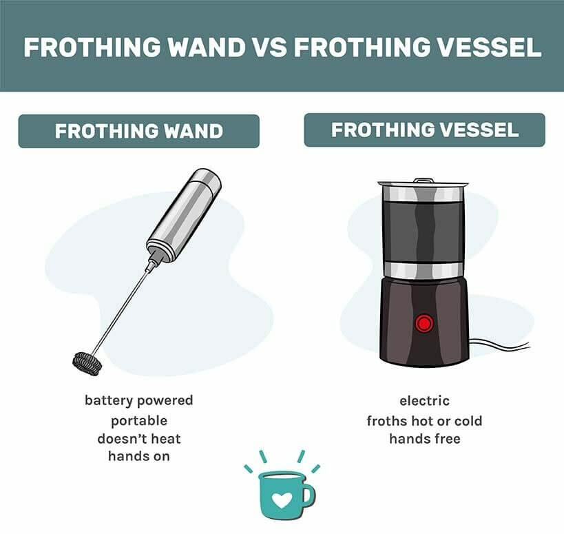 frothing wand vs frothing vessel