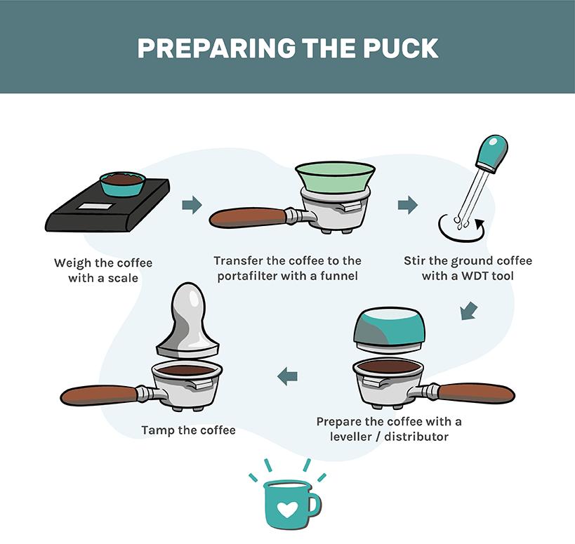 preparing the puck in espresso making