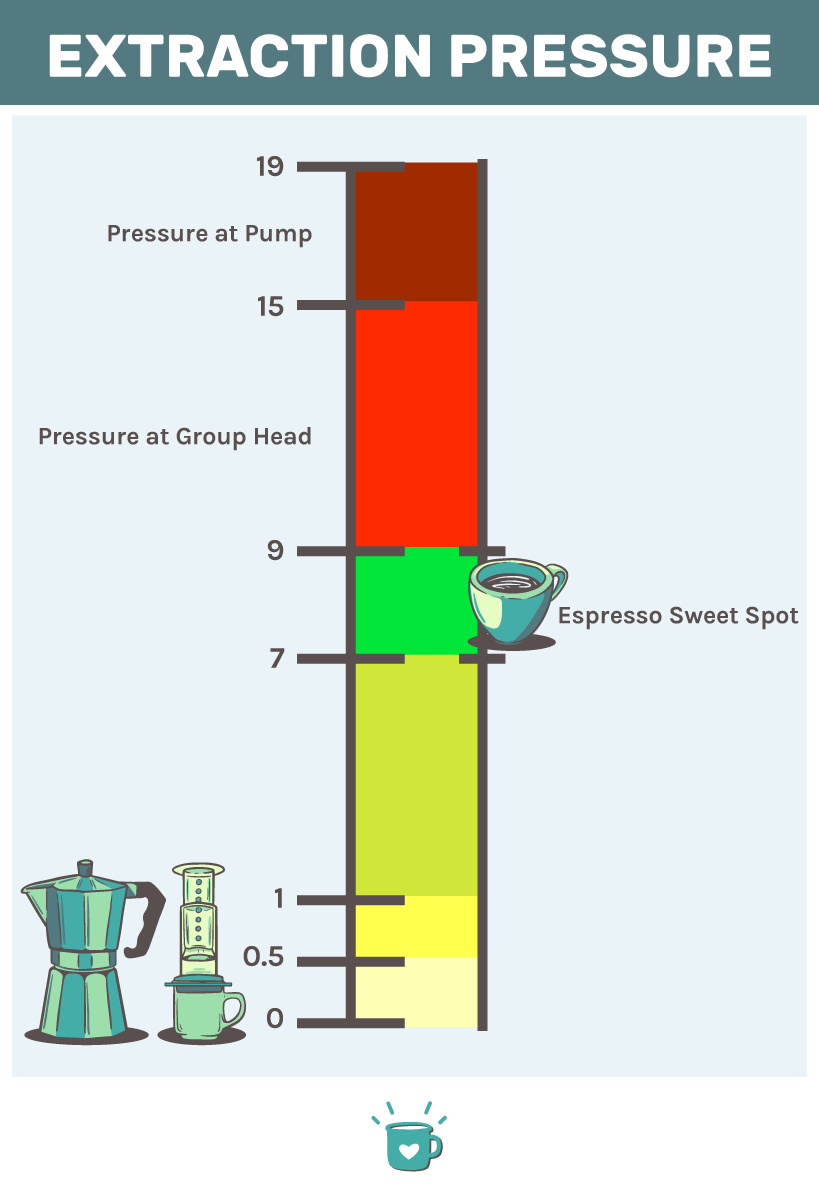 how many bars of pressure for espresso?