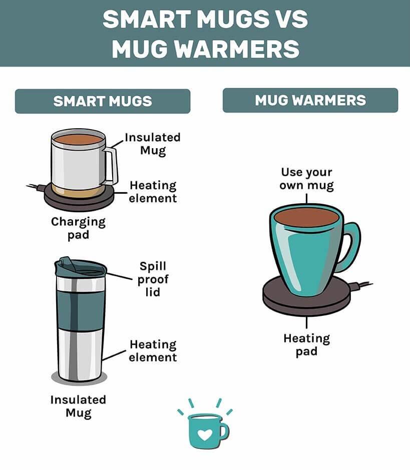 Best smart coffee mug vs mug warmer