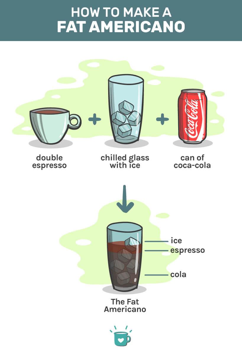 how to make fat americano