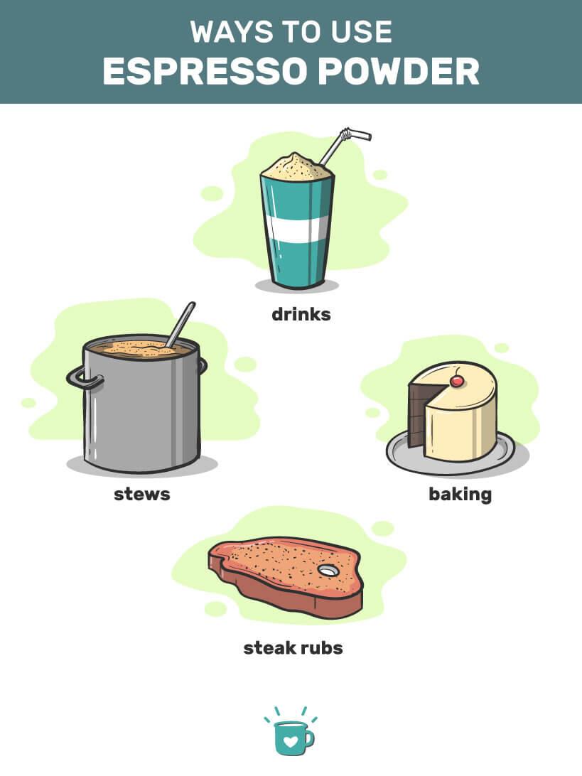 Ways to use espresso powder