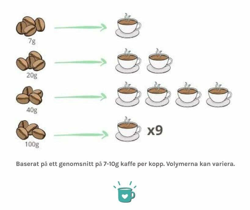 Sma Eller Stora Kaffekvarnar