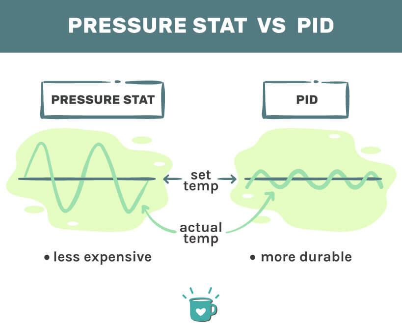 pressure stat vs PID boiler