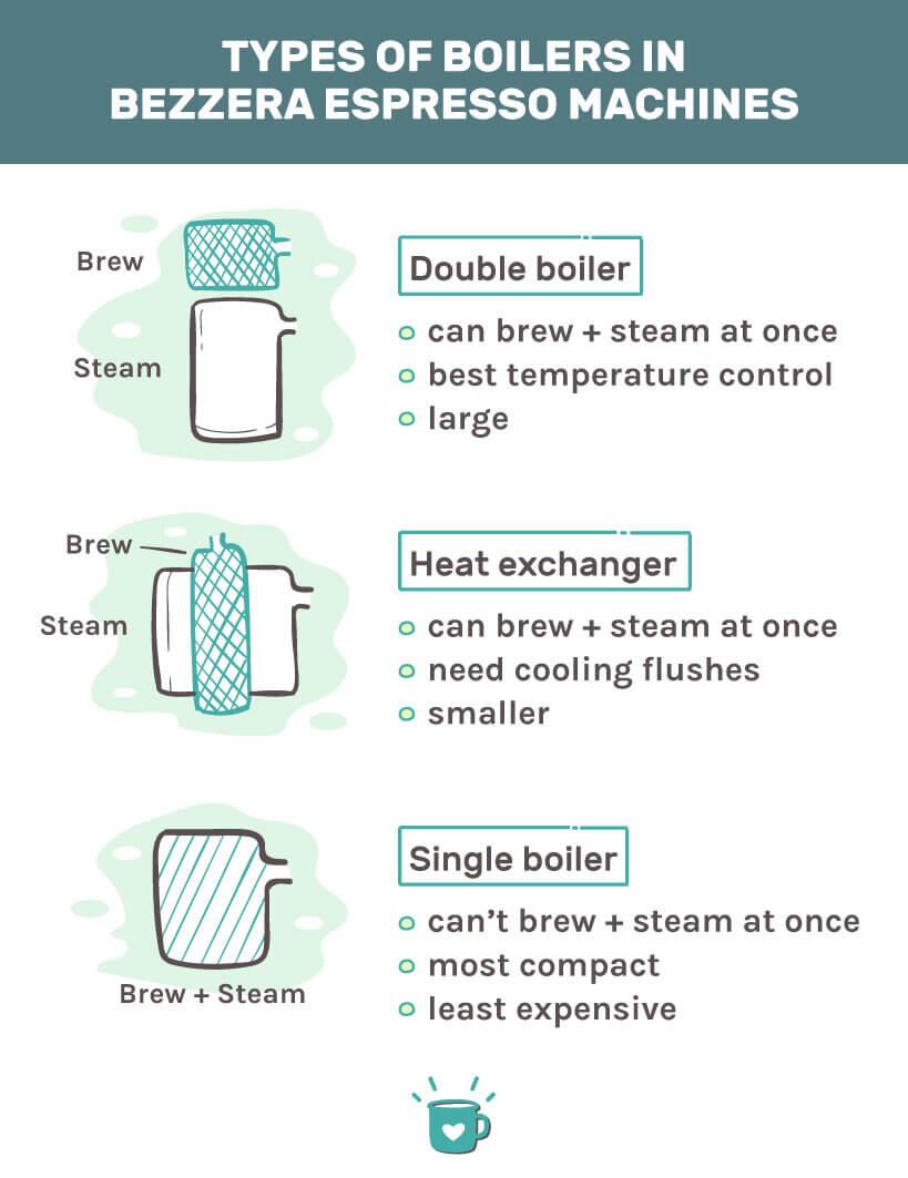 types of boilers in bezzera espresso machines