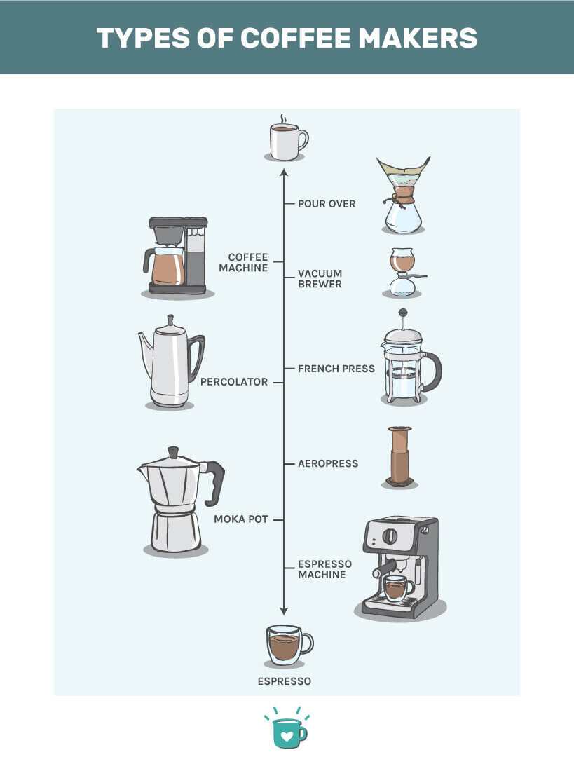 types of coffee maker