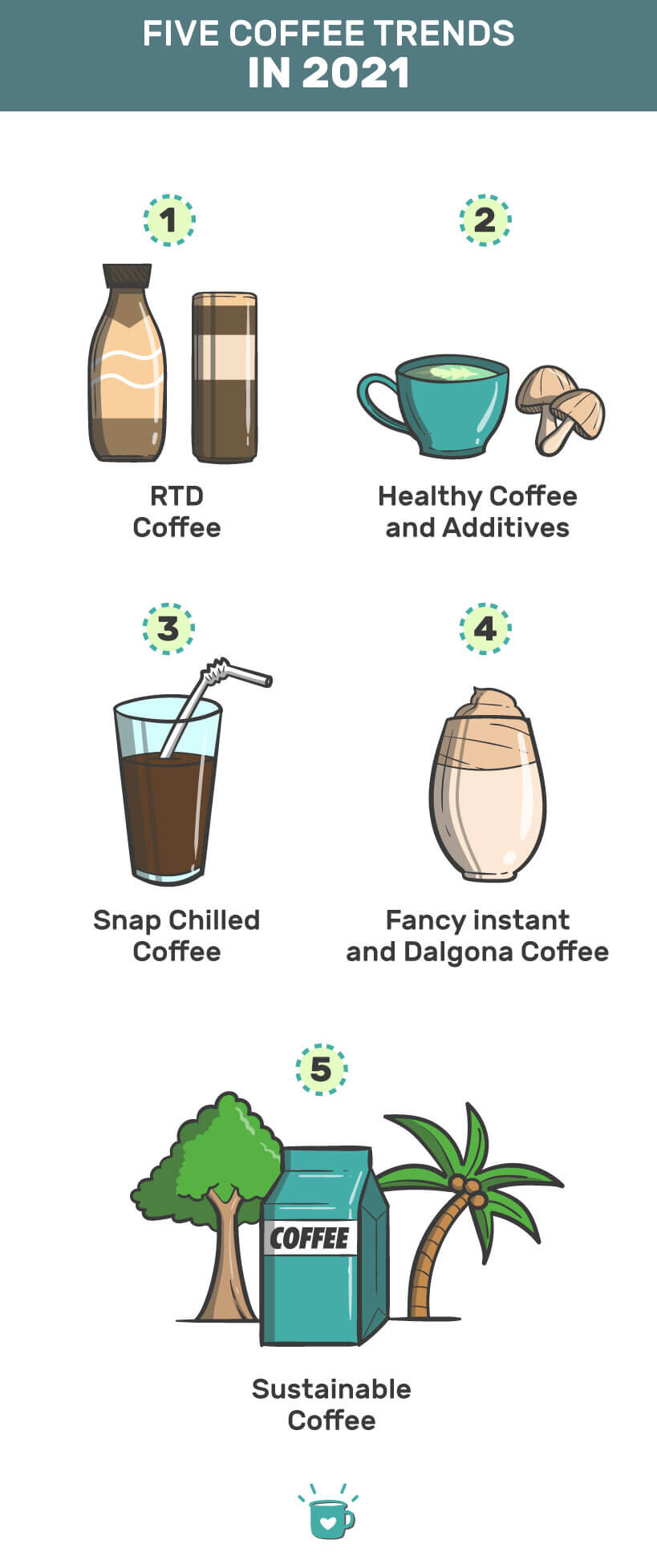 Coffee trends in 2021