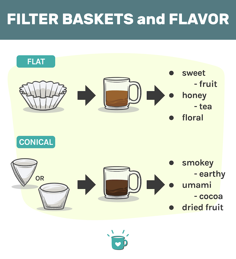fitler baskets and flavor