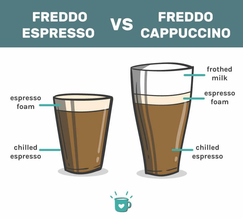 freddo espresso vs freddo cappuccino