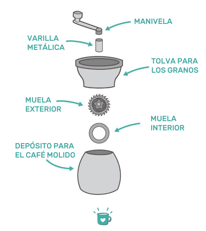 Best-Manual-Coffee-Grinder-Illustrations_4