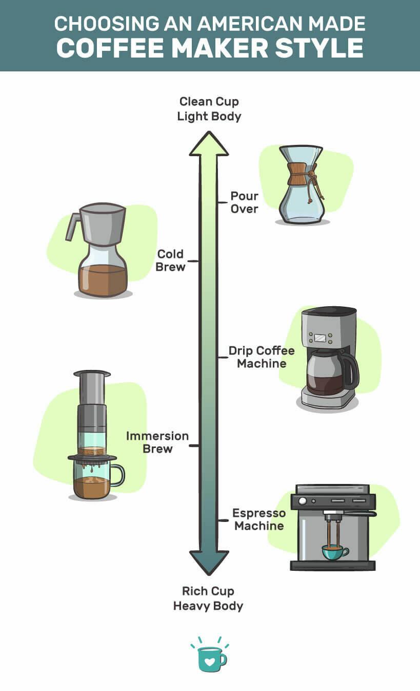 Choosing an USA-made coffee makers