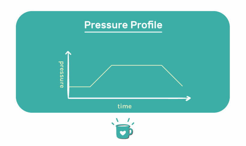 adding flow control with a pressure profile