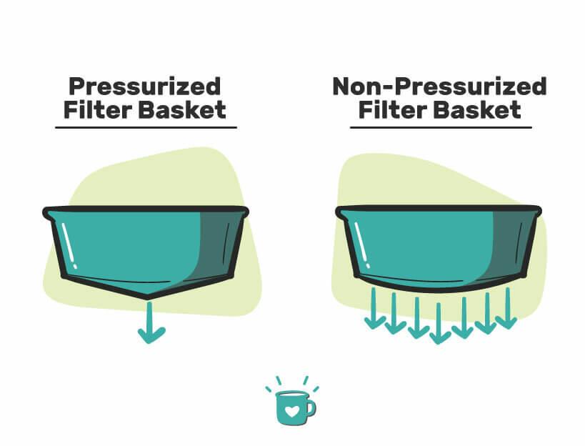 pressurised and non-pressurised filter baskets