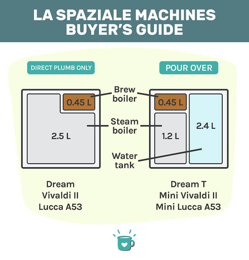 la spaziale machines buyer's guide